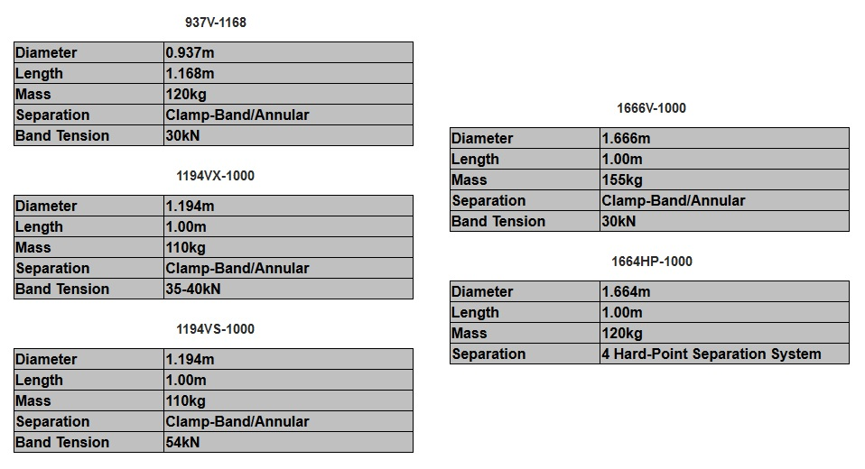 Proton Adapters
