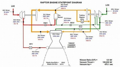 Raptor Diagram (2010 Design) - Image: SpaceX